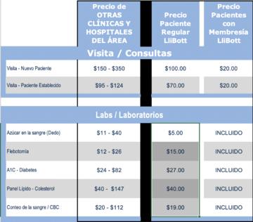 Nuestra Política de transparencia en precios